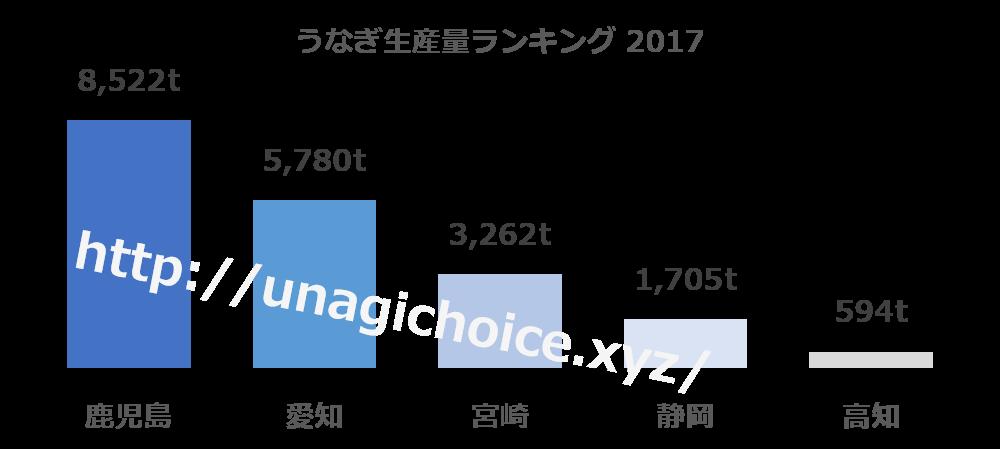 一 うなぎ 養殖 日本